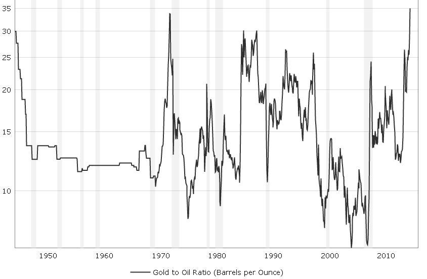 Rast cijene zlata u odnosu na naftu