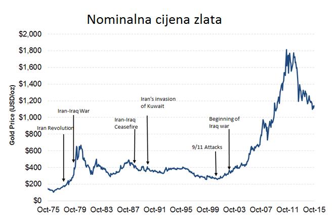 Eskalacije sukoba utječu na cijenu zlata