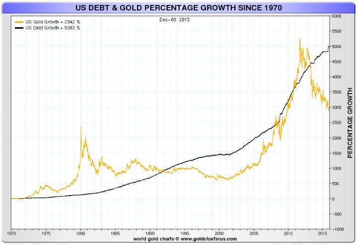 graf prikazuje probleme u monetarnom sustavu