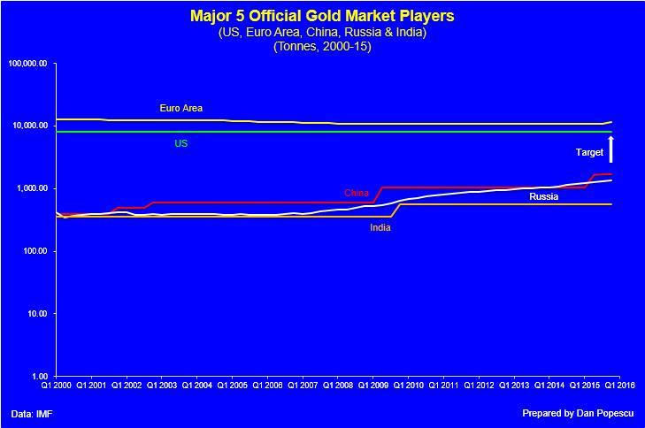 gomilanje zlata zemalja u razvoju uzima sve više maha