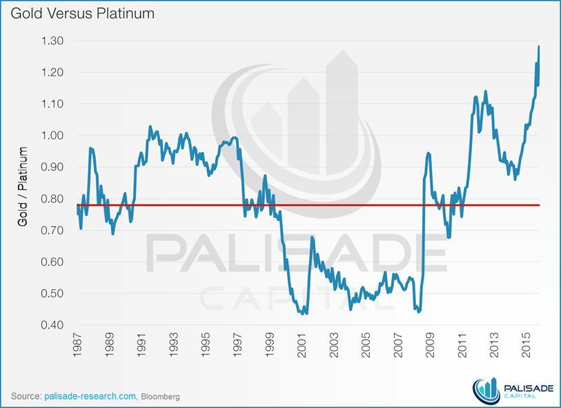 Platina je jeftina u odnosu na zlato