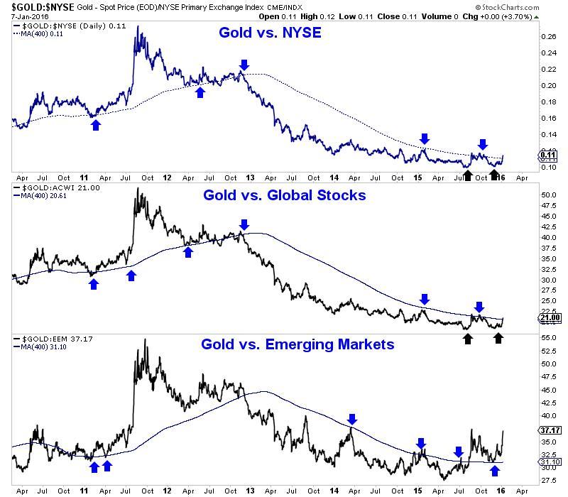Rast cijene zlata potaknut je problemima na ostalim tržištima