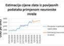 Tehnička analiza cijene zlata za trideset i devedeset dana