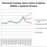 Tehnička analiza cijene zlata i srebra