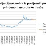 Tehnička analiza cijene srebra za razdoblje od 1. do 30. studenoga