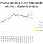 Tehnička analiza cijene zlata i srebra do 01. siječnja 2020.
